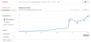 Trend cerita dewasa di google