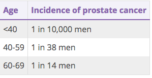 Usia rata-rata pria pe penderita kanker prostat